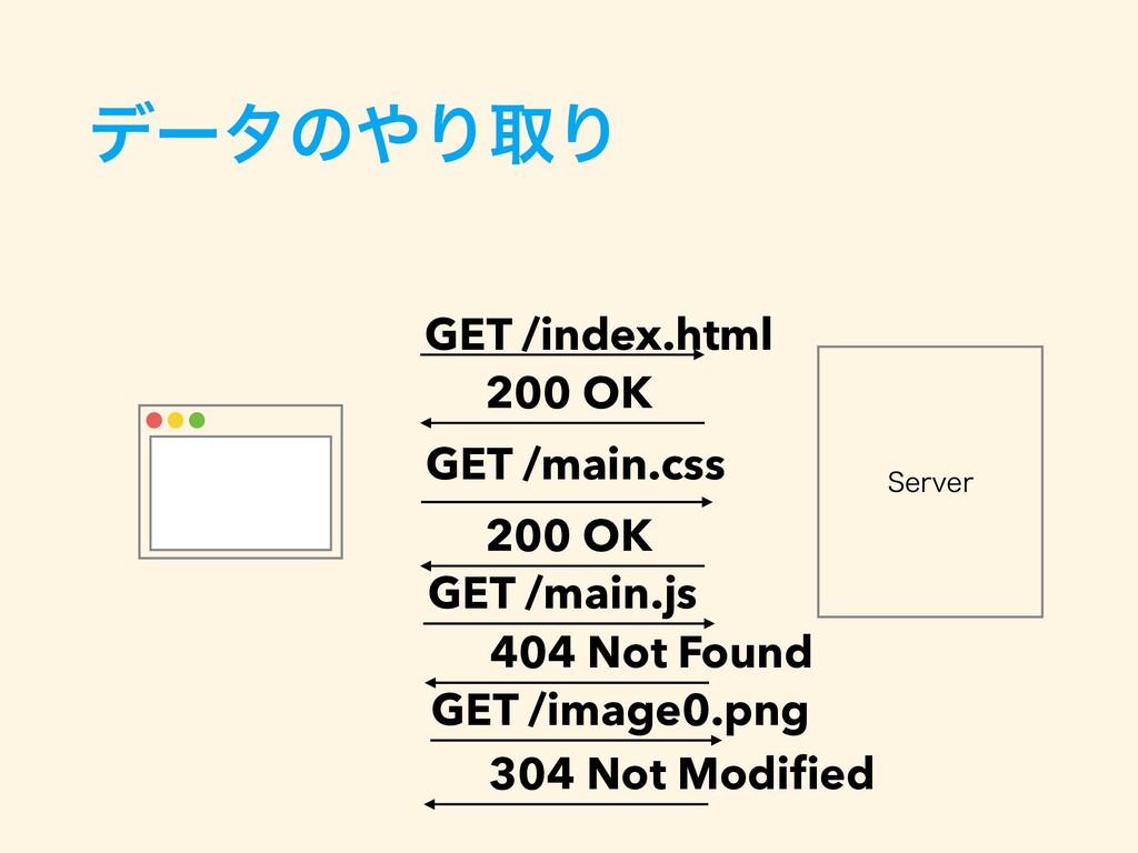 4FSWFS GET /main.css GET /main.js GET /image0.p...