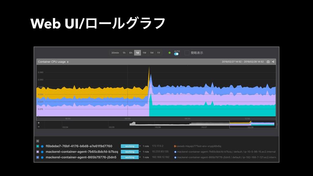 Web UI/ϩʔϧάϥϑ