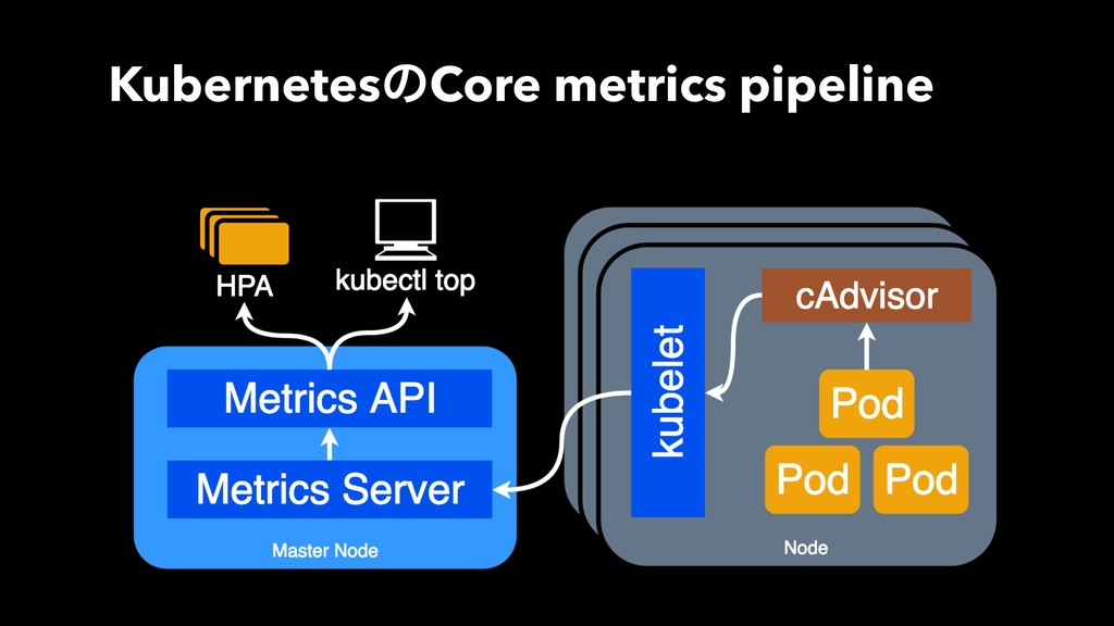 KubernetesͷCore metrics pipeline