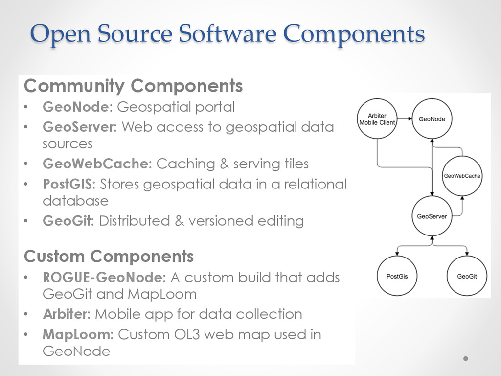 Open Source Software Components Community ...