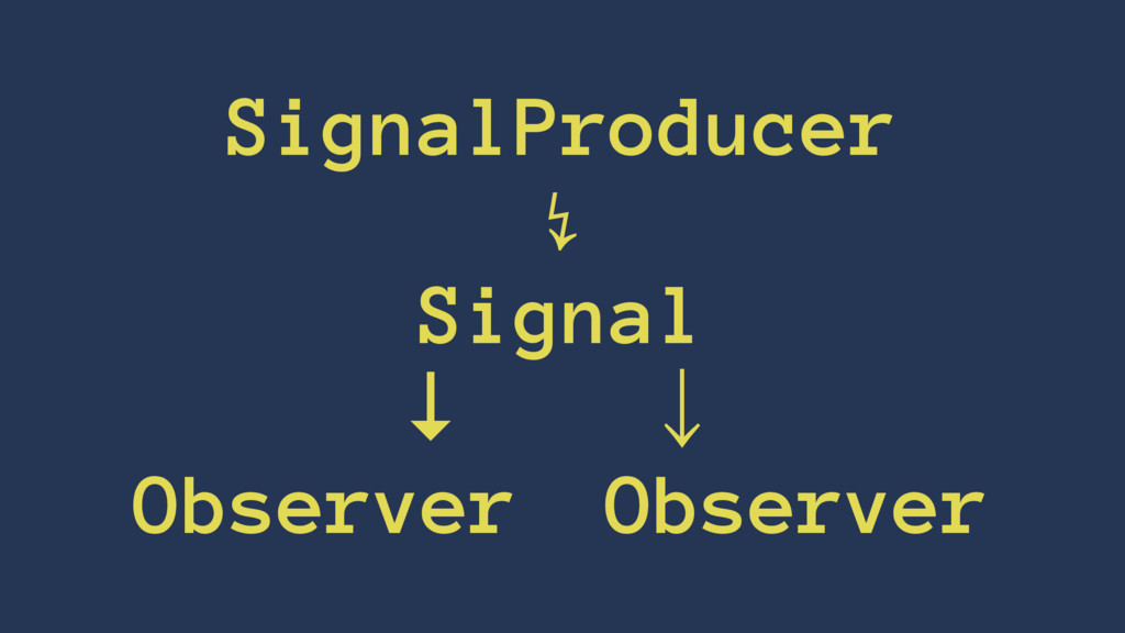 SignalProducer ↯ Signal ↓ɹɹˣ ObserverɹObserver