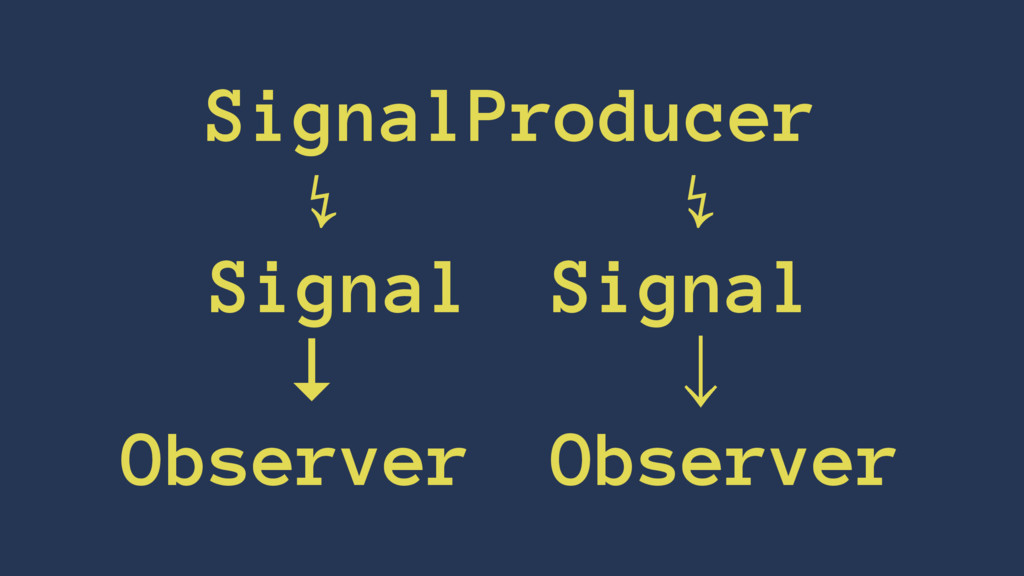 SignalProducer ↯    ↯ SignalɹSignal ↓ɹɹɹɹˣ Obse...