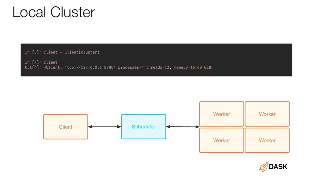 Client Local Cluster Scheduler Worker Worker Wo...