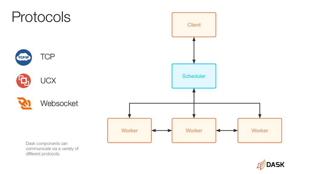 Worker Worker Worker Scheduler Client Protocols...