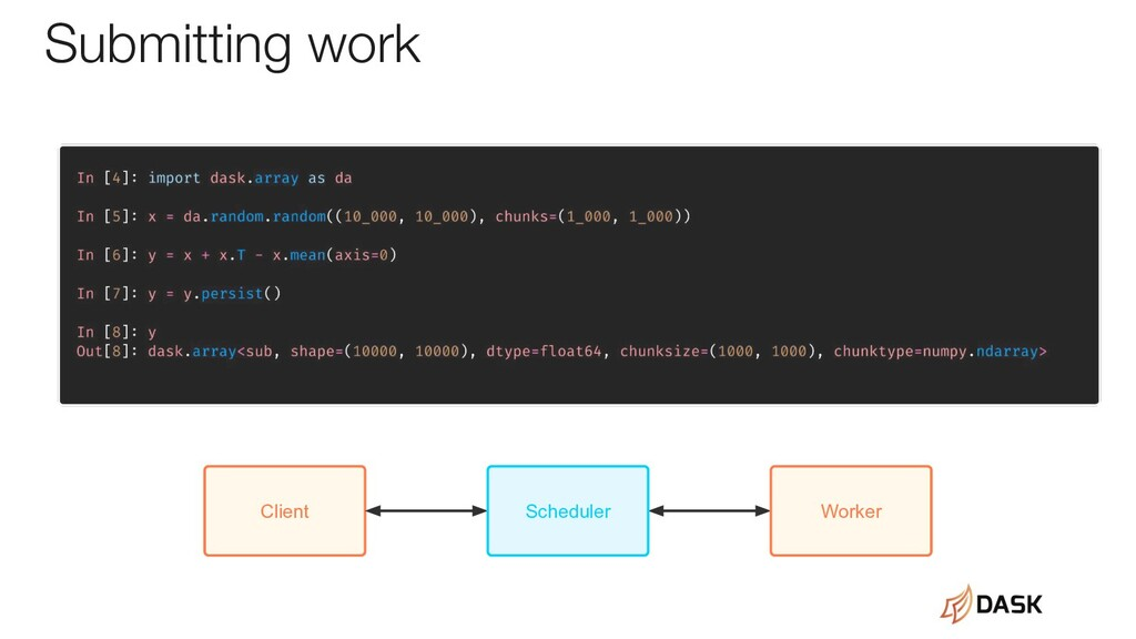 Client Scheduler Worker Submitting work