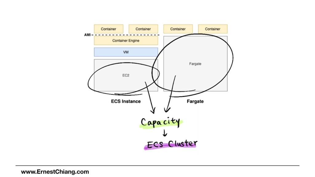 www.ErnestChiang.com