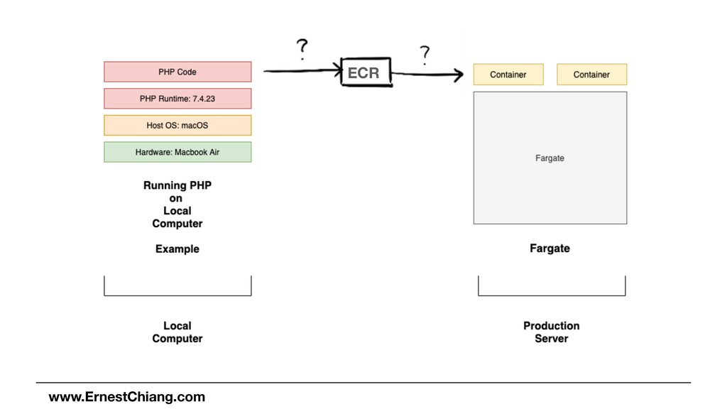 www.ErnestChiang.com ECR