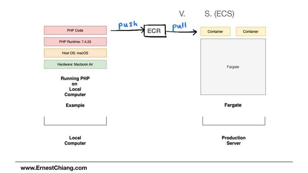 S. (ECS) V. O. ECR www.ErnestChiang.com