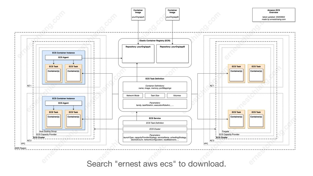 """Search """"ernest aws ecs"""" to download."""