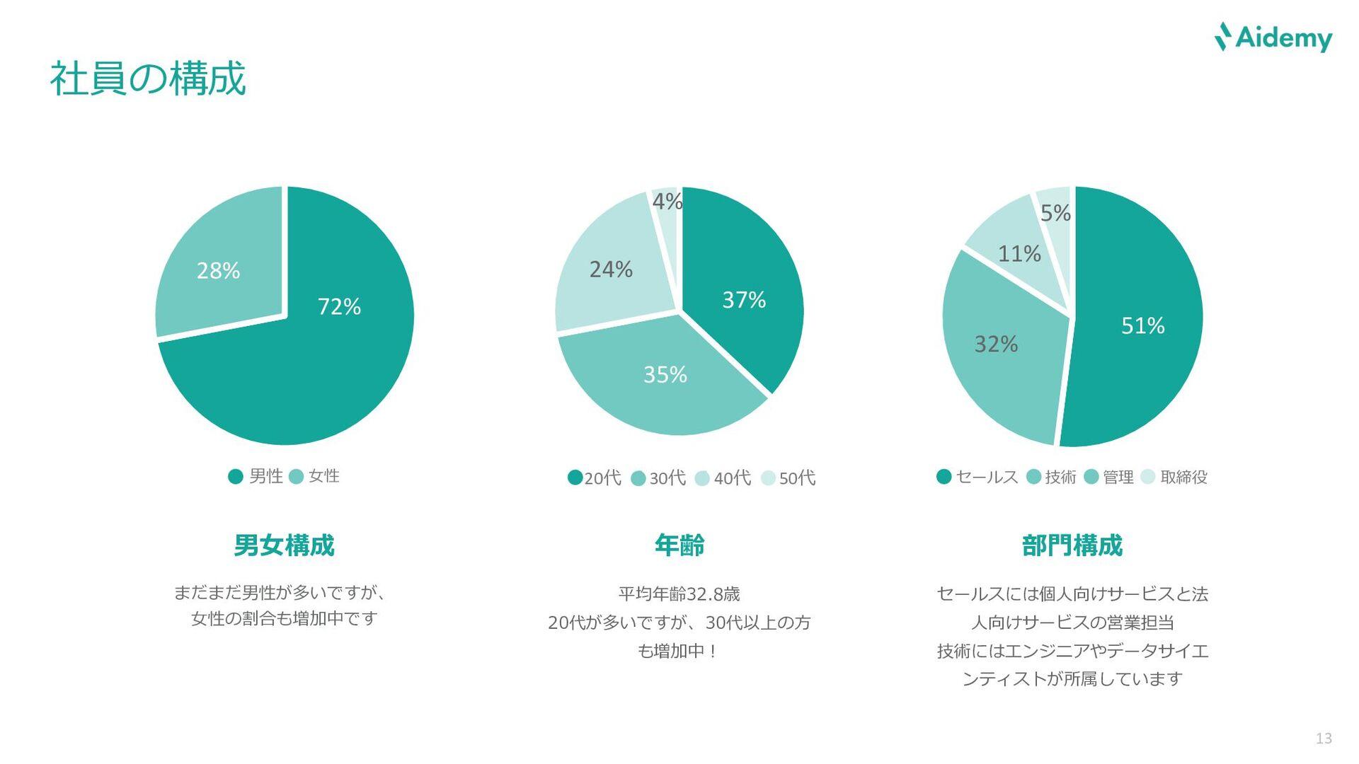経営陣 13 東京⼤学⼯学部卒。研究・実務でデータ解析に従事した経験 を活かし、Aidemyの...