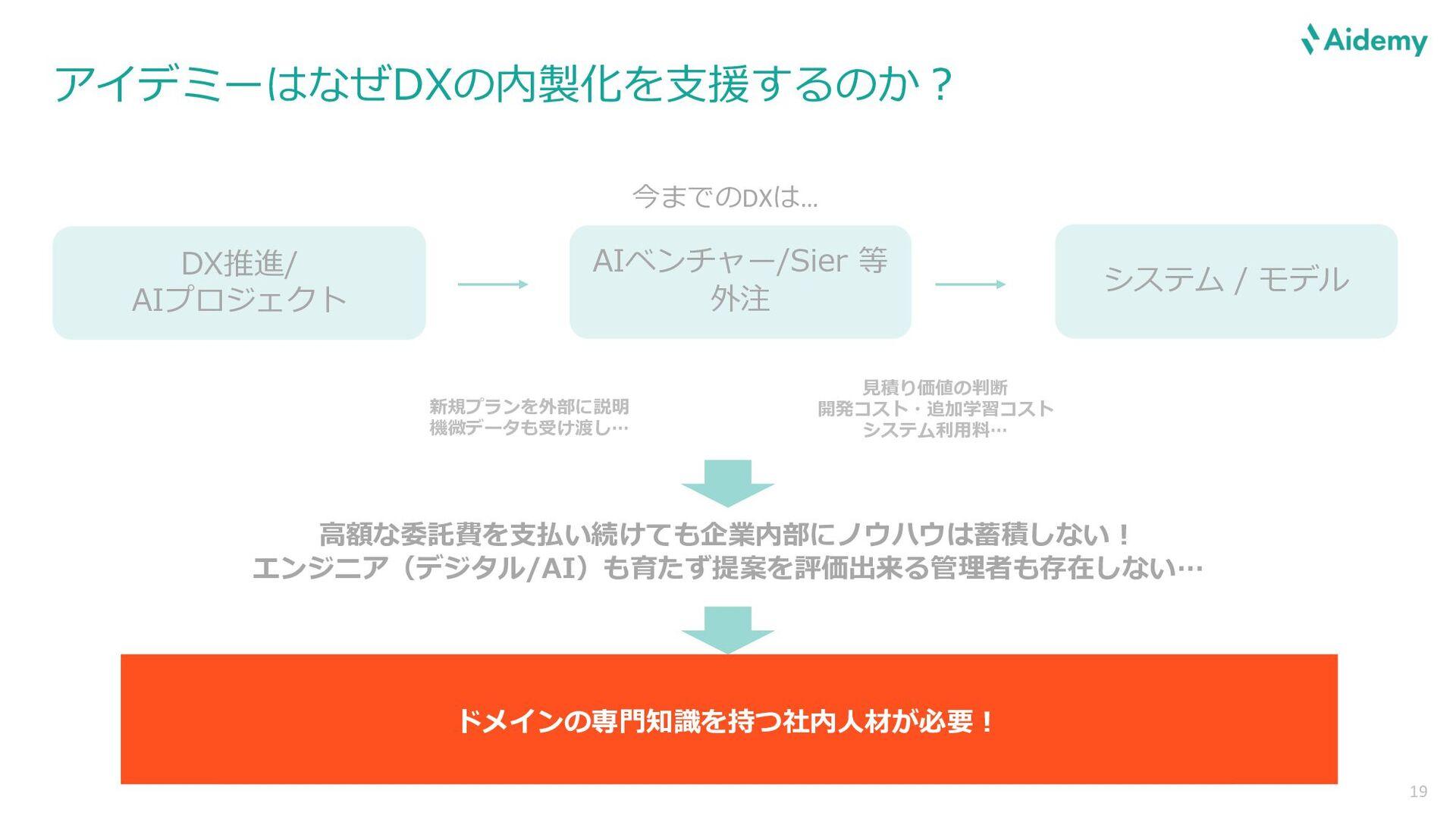 19 ミッション 先端技術を、経済実装する。 AIをはじめとした新たなソフトウェア技術を、 い...