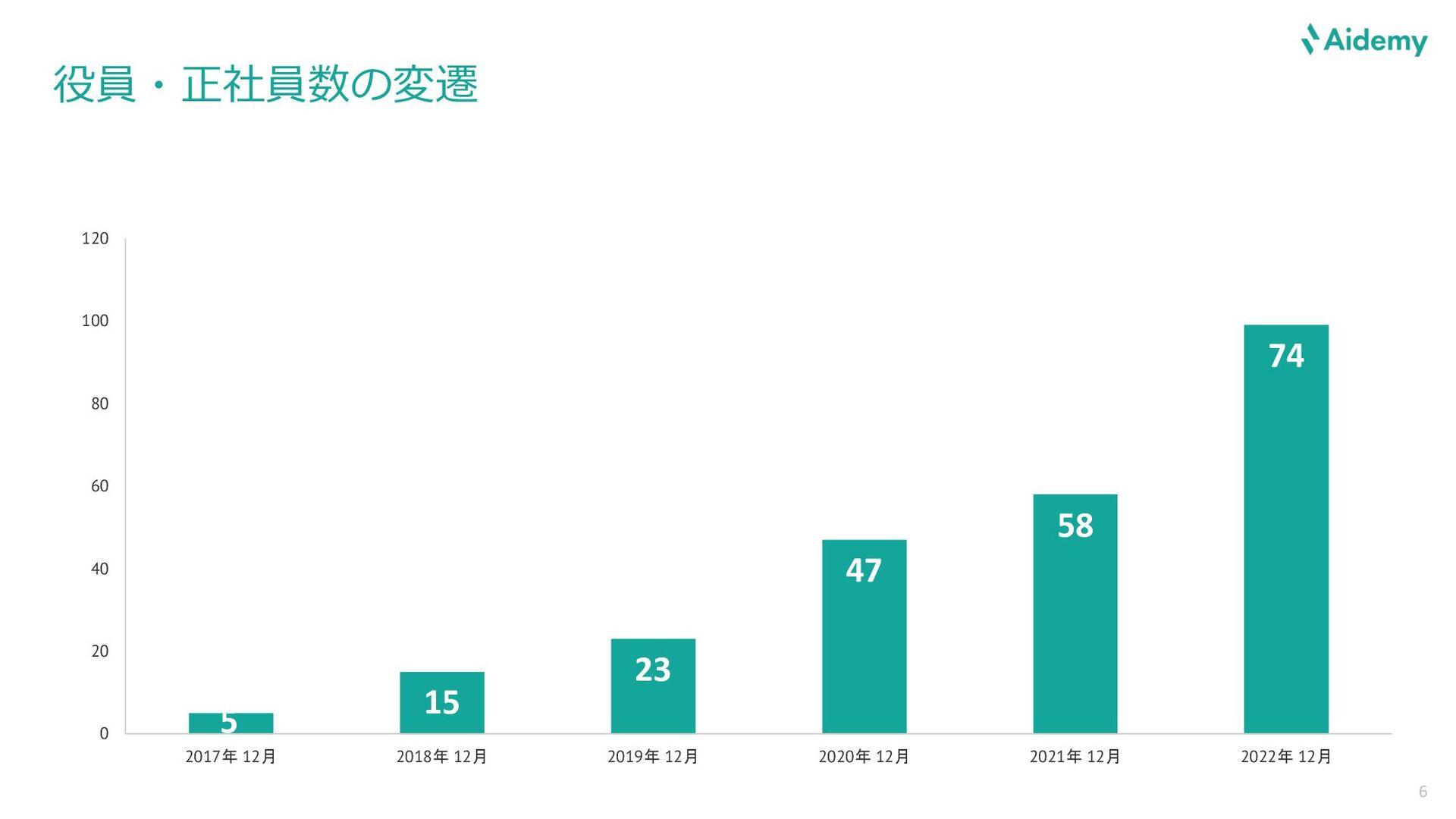 サービス Aidemyとは、10秒でAIプログラミングを始められるWebサービスです。 初学者...