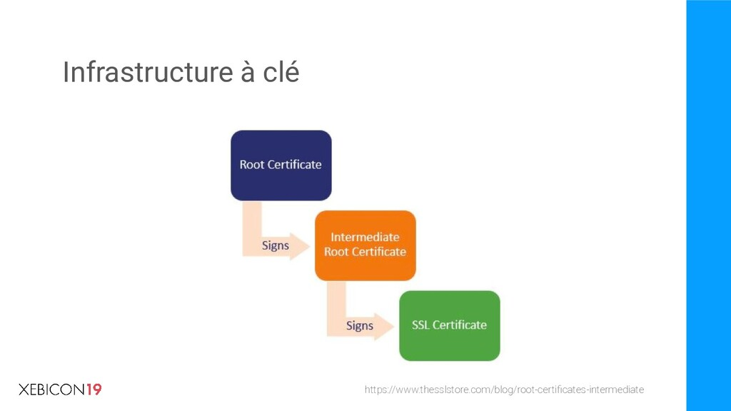 Infrastructure à clé https://www.thesslstore.co...