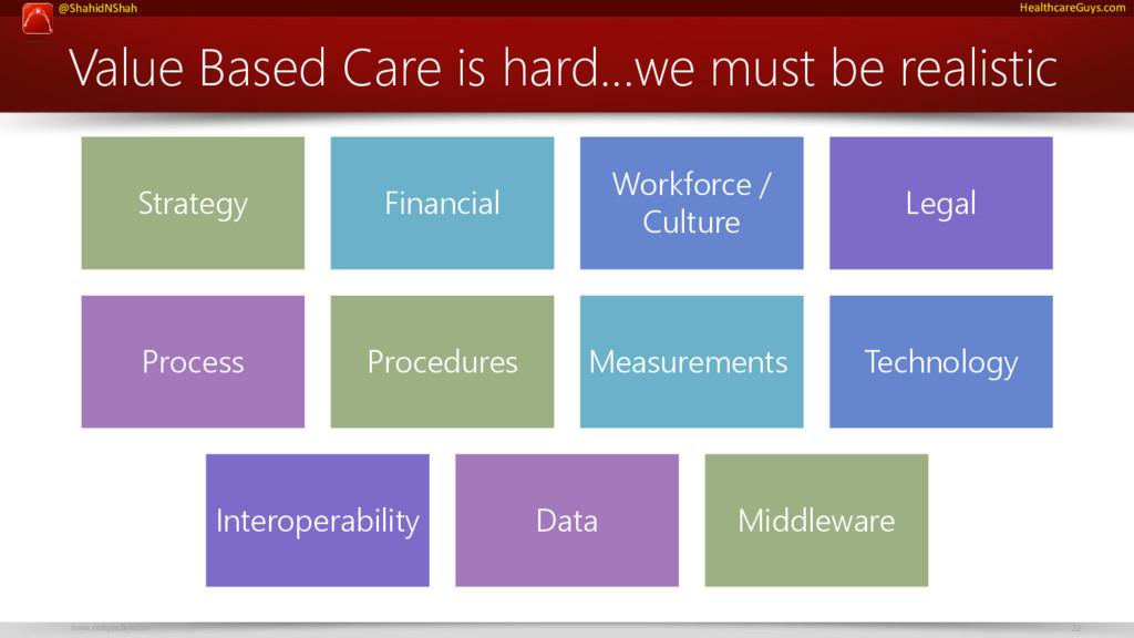 www.netspective.com 22 @ShahidNShah HealthcareG...
