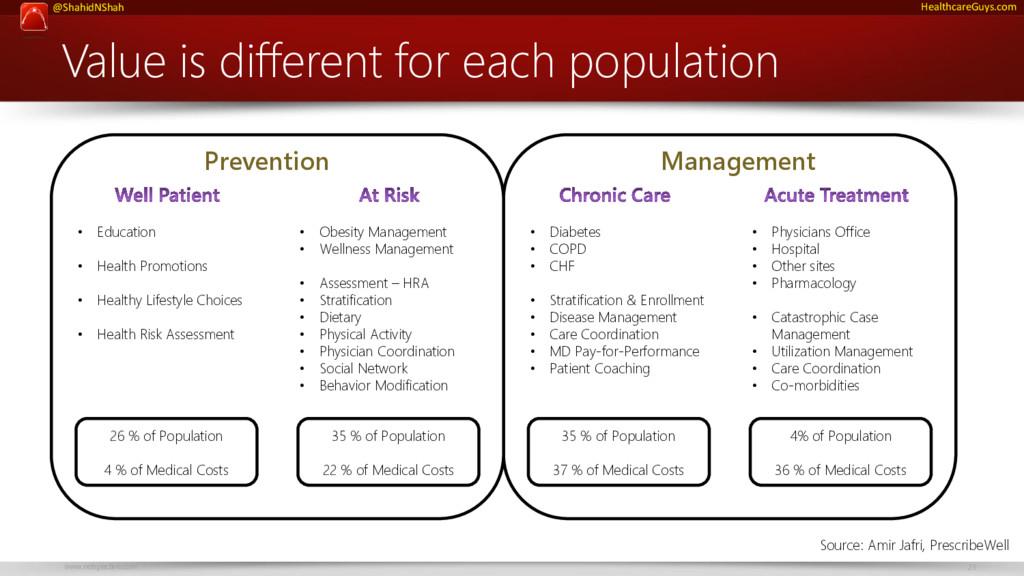 www.netspective.com 23 @ShahidNShah HealthcareG...