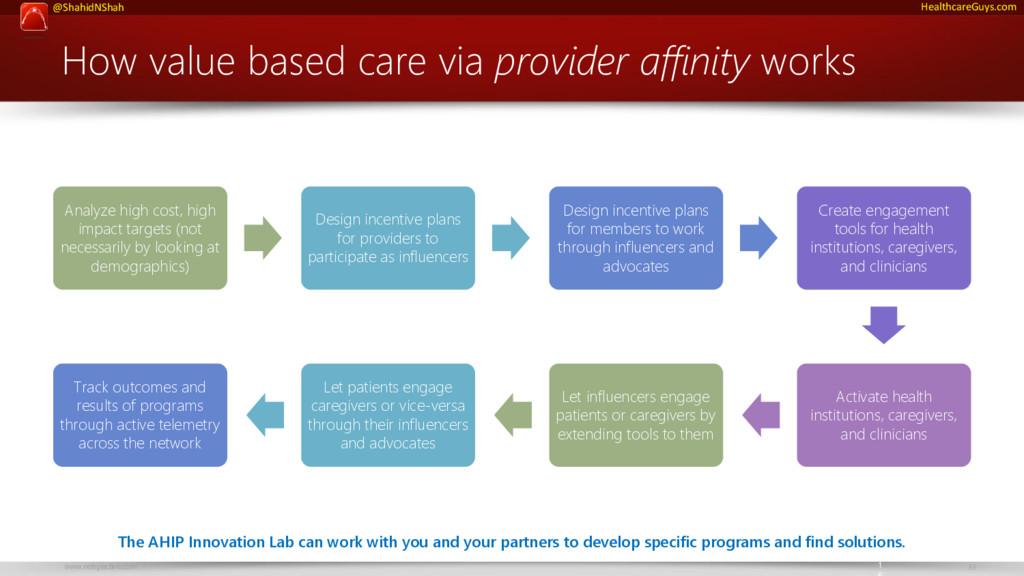 www.netspective.com 33 @ShahidNShah HealthcareG...