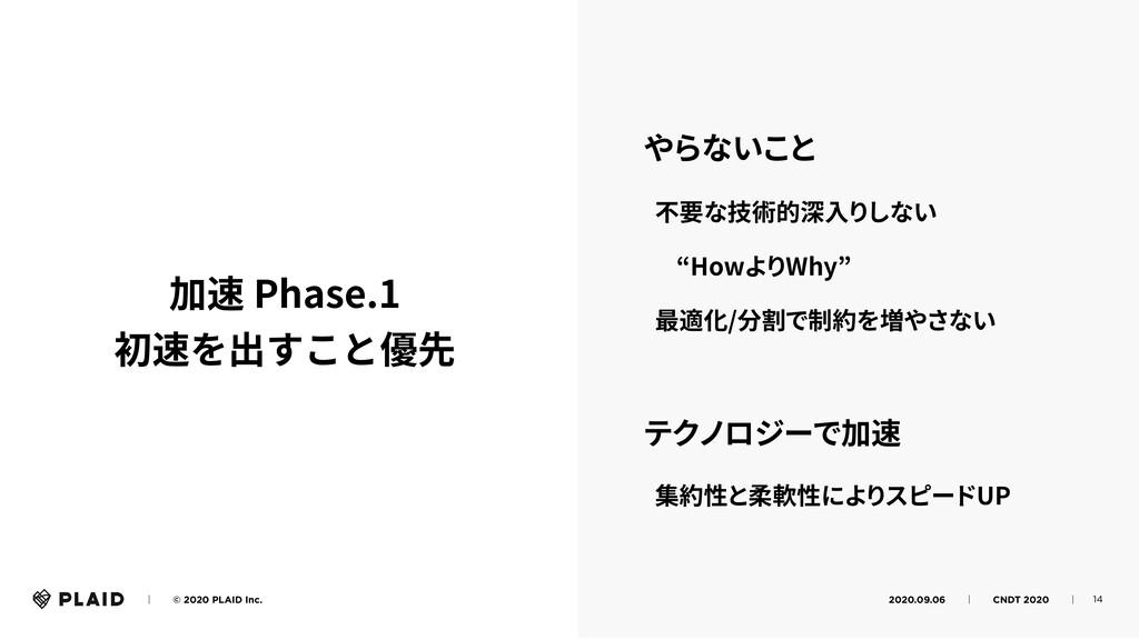 14 ɹɹʛɹɹ© 2020 PLAID Inc. 2020.09.06ɹɹʛɹɹCNDT 2...