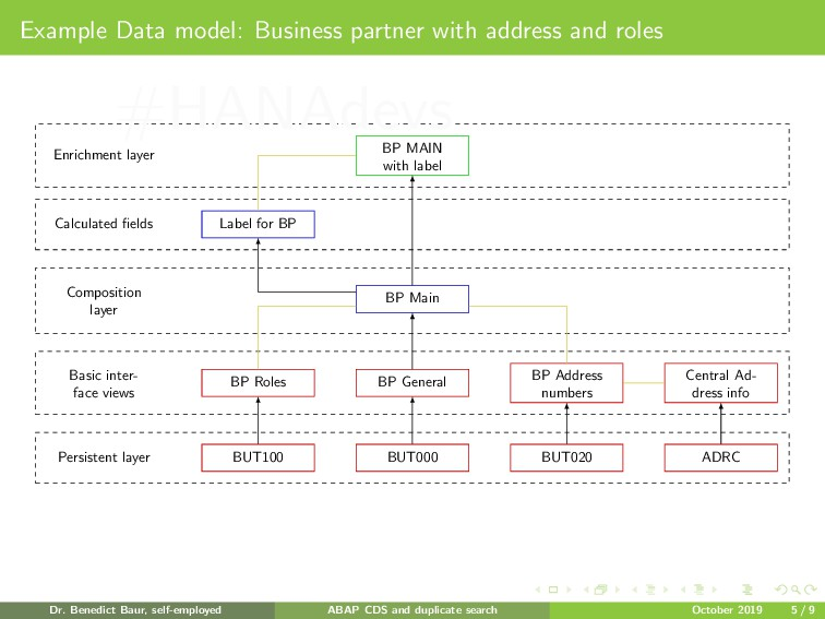 Example Data model: Business partner with addre...