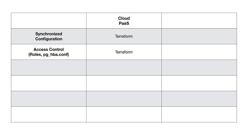 Cloud PaaS Synchronized Configuration Terraform ...
