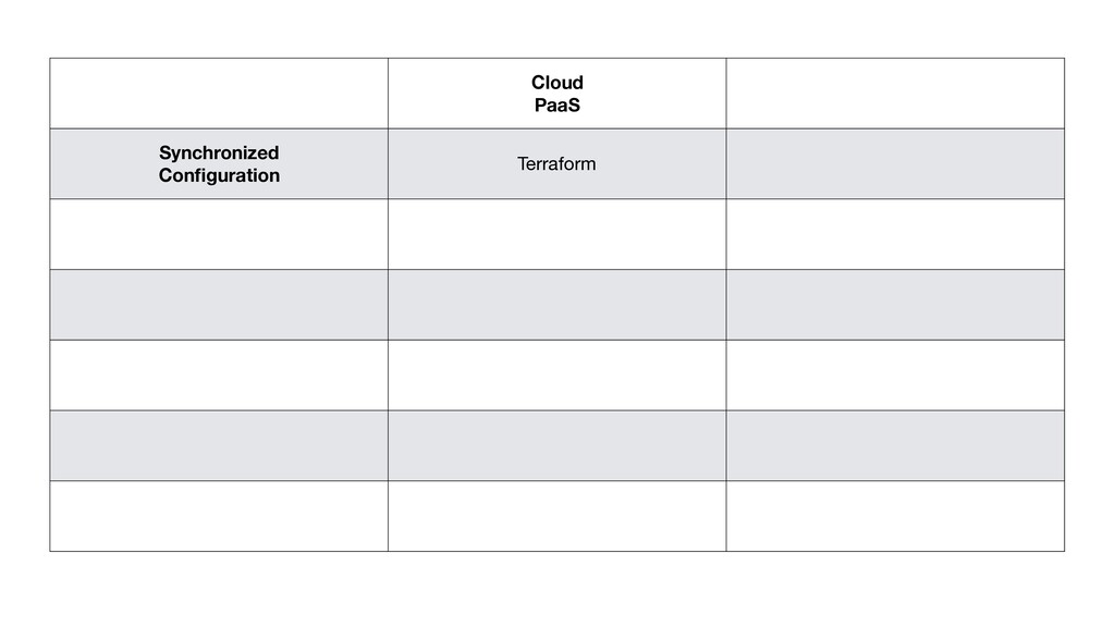 Cloud PaaS Synchronized Configuration Terraform