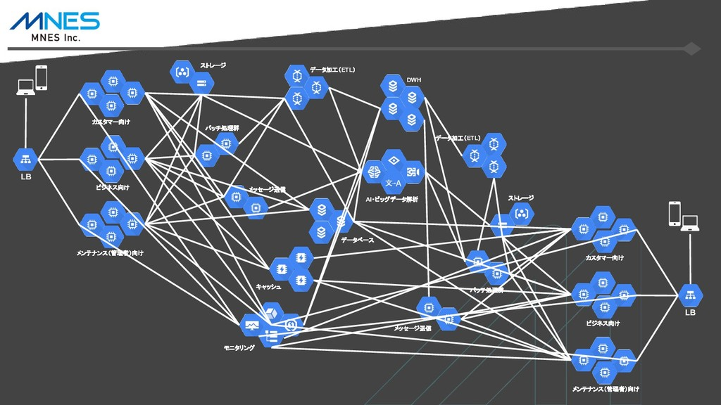 ビジネス向け カスタマー向け バッチ処理群 ストレージ データベース キャッシュ モニタリング...