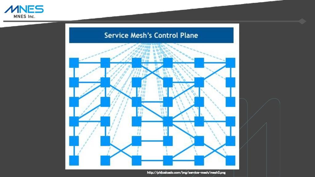 http://philcalcado.com/img/service-mesh/mesh3.p...