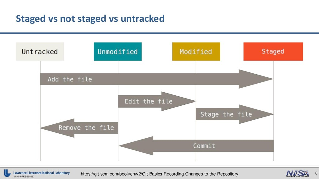 LLNL-PRES-698283 6 Staged vs not staged vs untr...