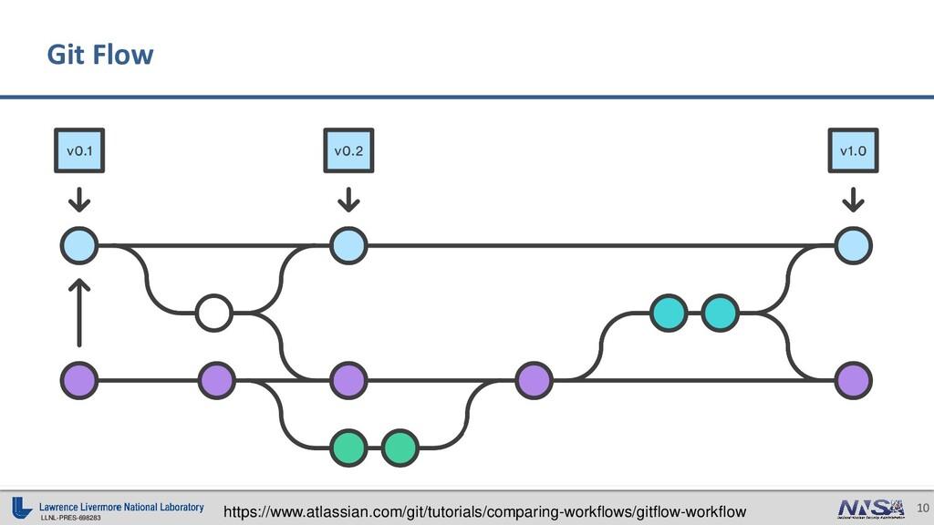 LLNL-PRES-698283 10 Git Flow https://www.atlass...