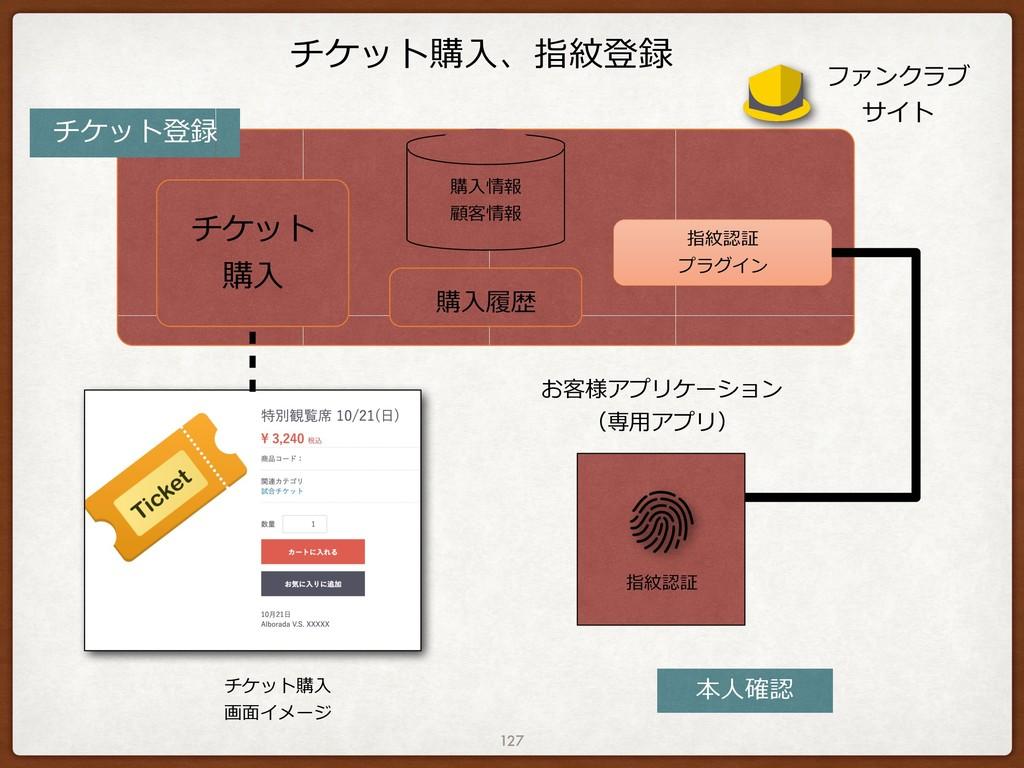 チケット購⼊、指紋登録 127 ファンクラブ サイト お客様アプリケーション (専⽤アプリ) ...