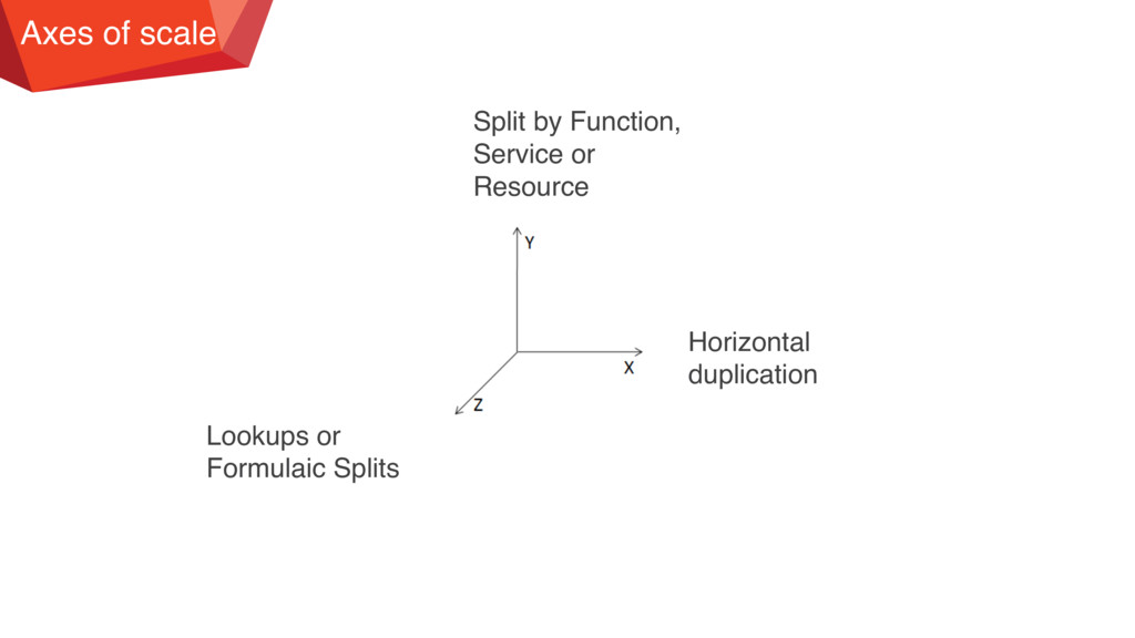 Axes of scale Split by Function, Service or Res...