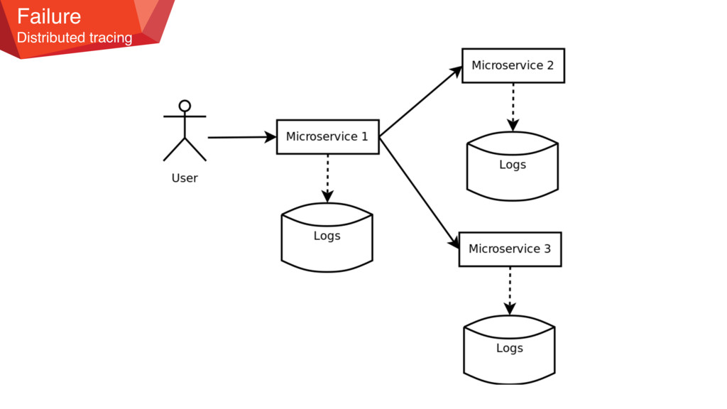 Failure Distributed tracing