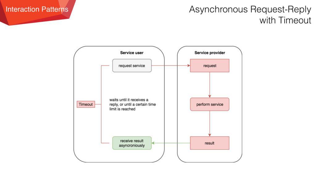 Interaction Patterns Asynchronous Request-Reply...