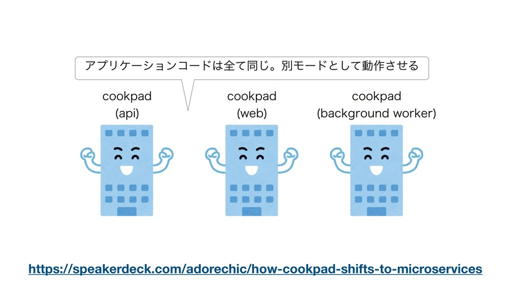 https://speakerdeck.com/adorechic/how-cookpad-s...