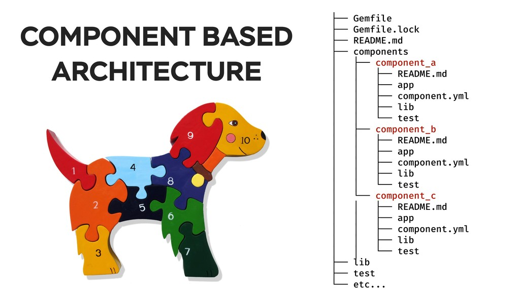 COMPONENT BASED ARCHITECTURE ├── Gemfile ├── Ge...