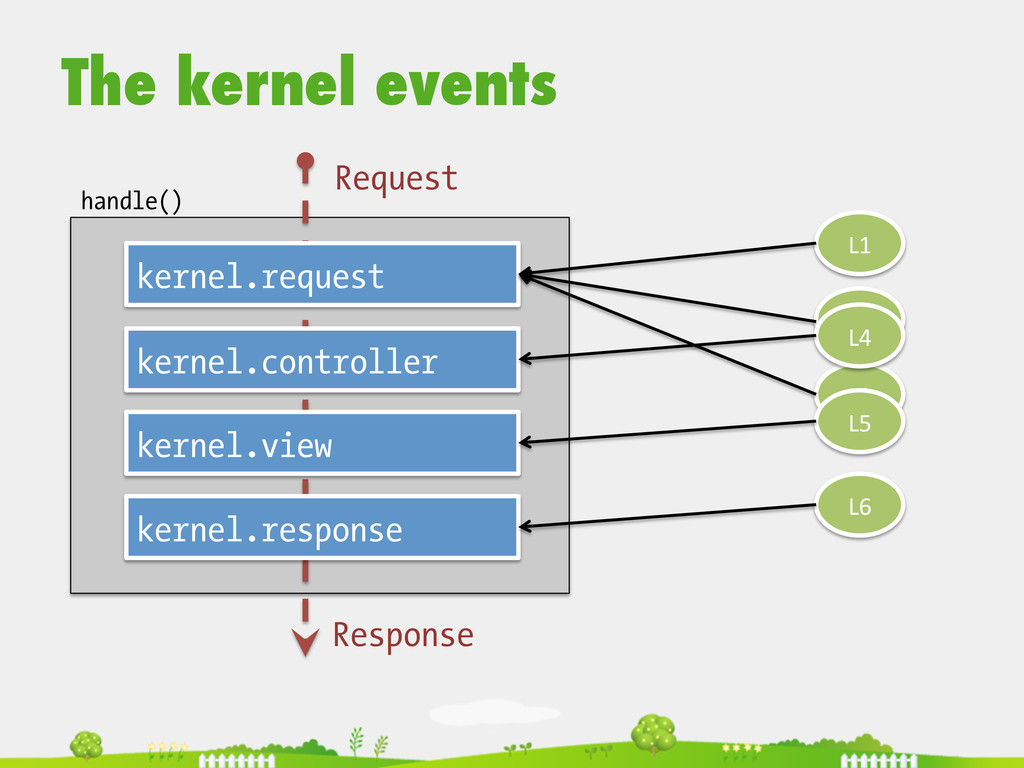 The kernel events  kernel.request kernel.con...