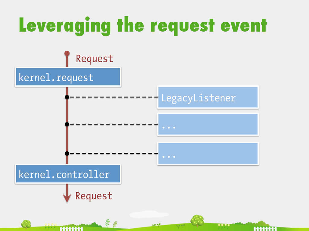 Leveraging the request event  kernel.request...