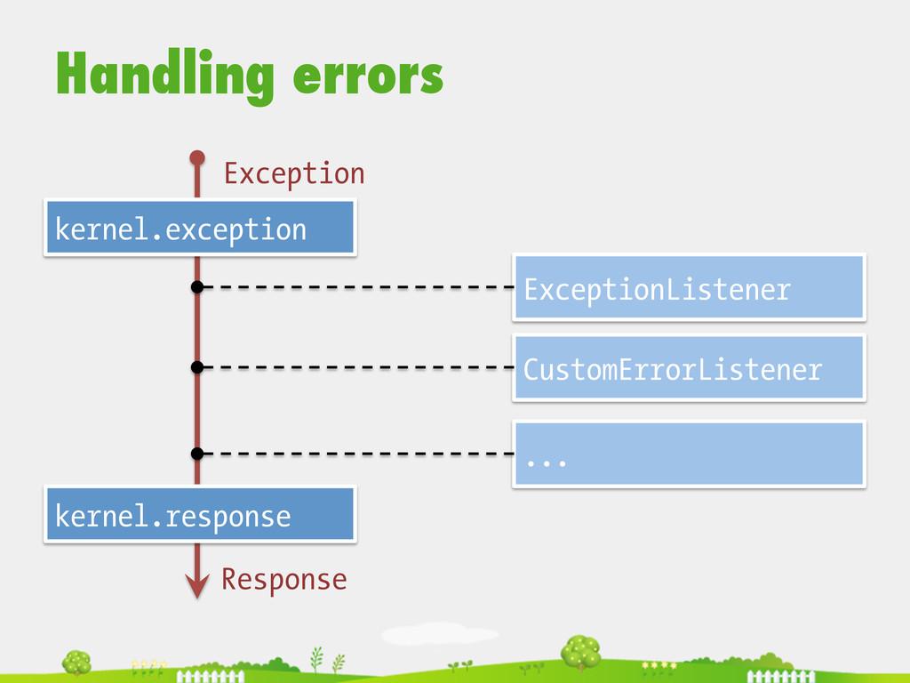 Handling errors  kernel.exception kernel.res...