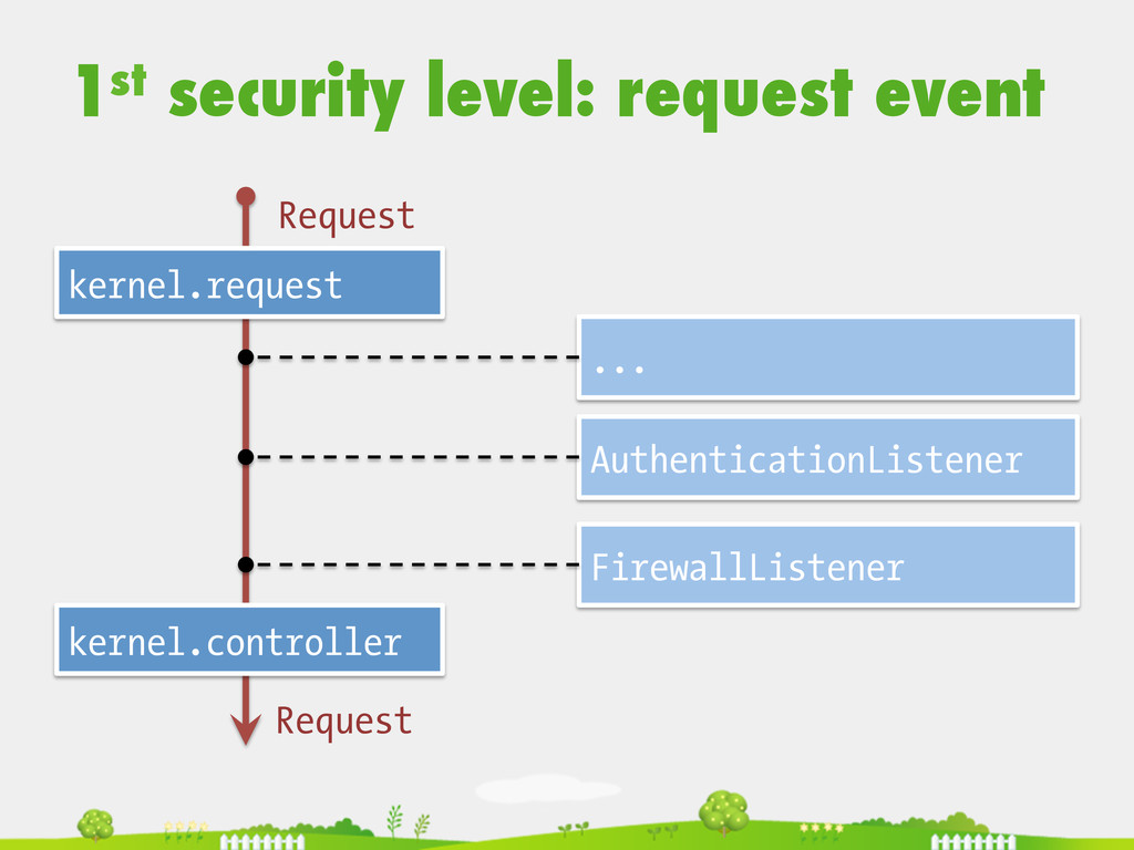 1st security level: request event  kernel.re...