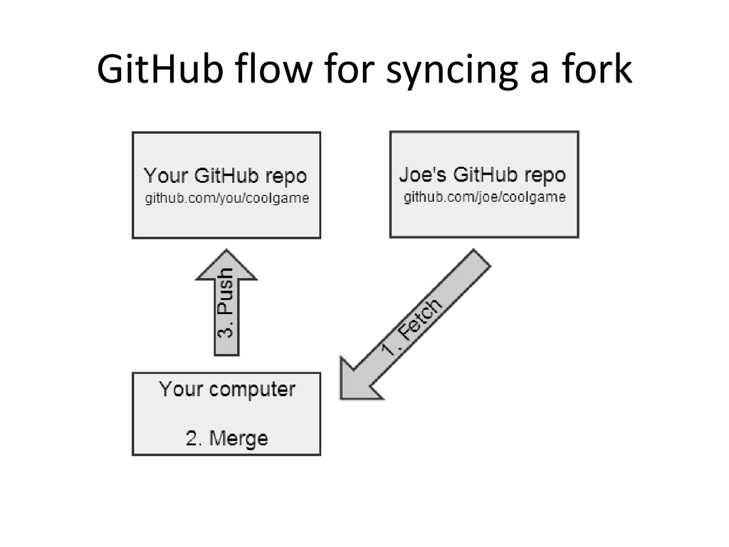 GitHub flow for syncing a fork