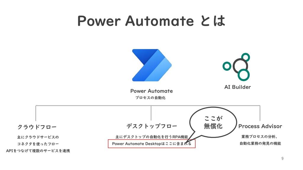 9 Power Automate とは Power Automate プロセスの自動化 クラウ...