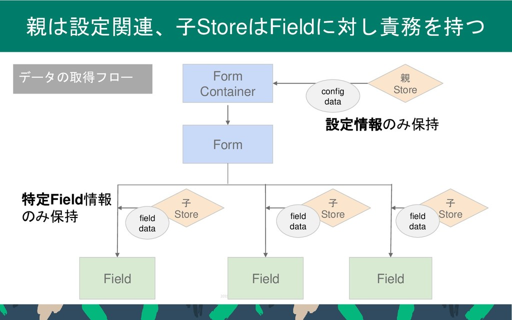 2019 STORES.jp, Inc., All Rights Reserved 37 親は...
