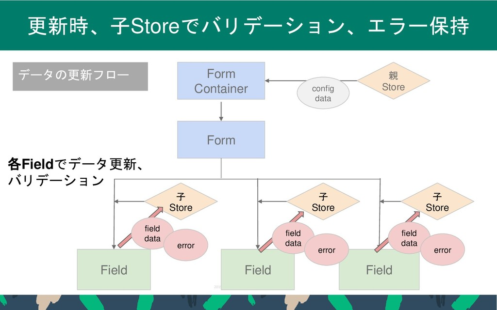 2019 STORES.jp, Inc., All Rights Reserved 38 更新...