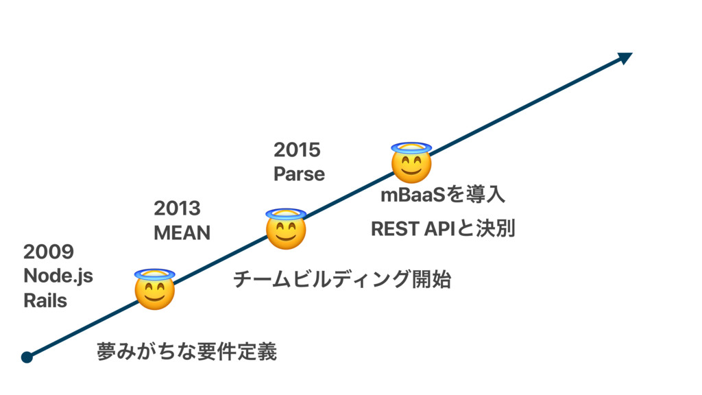 2009 Node.js MEAN 2013 2015 Parse Rails ເΈ͕ͪͳཁ݅...