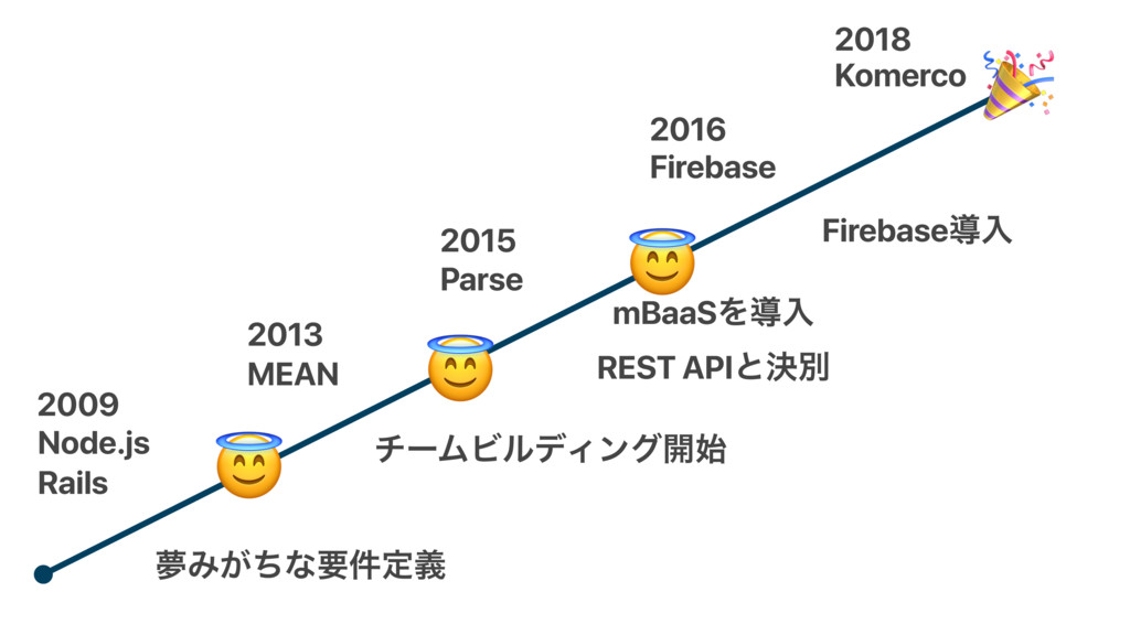 2009 Node.js MEAN 2013 2015 Parse Rails 2016 Fi...