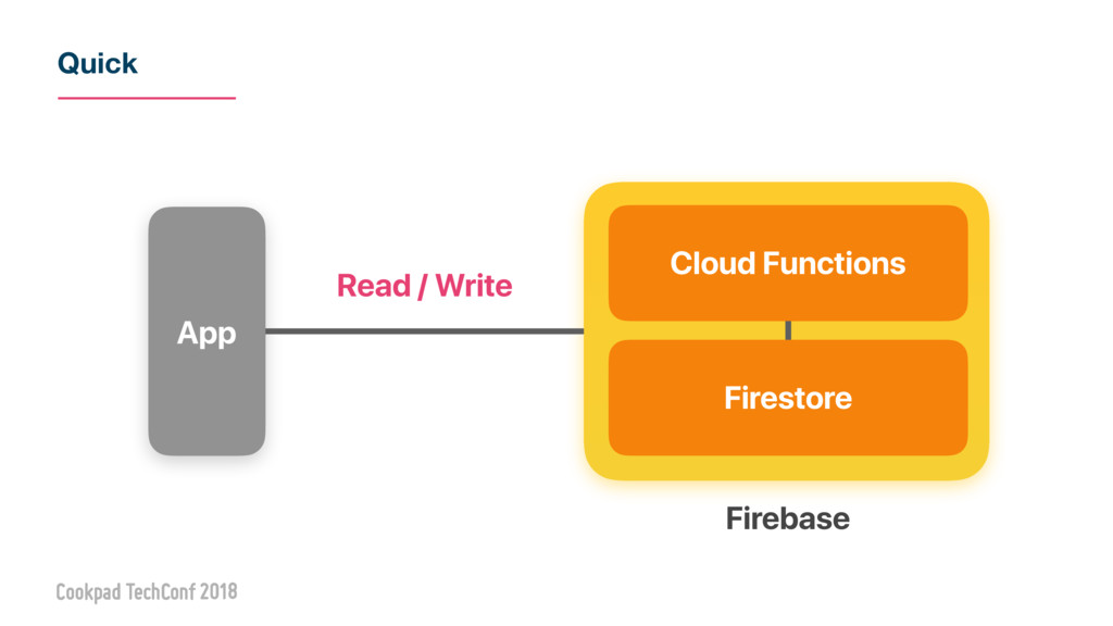 Quick Firestore Cloud Functions App Read / Writ...