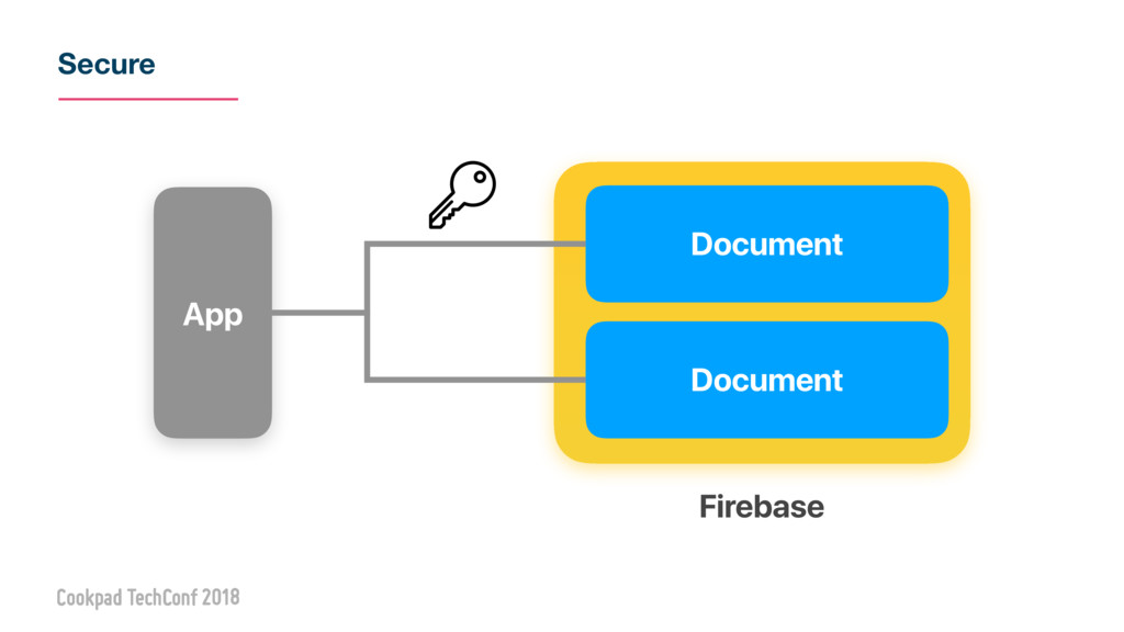 Secure Document Document App Firebase