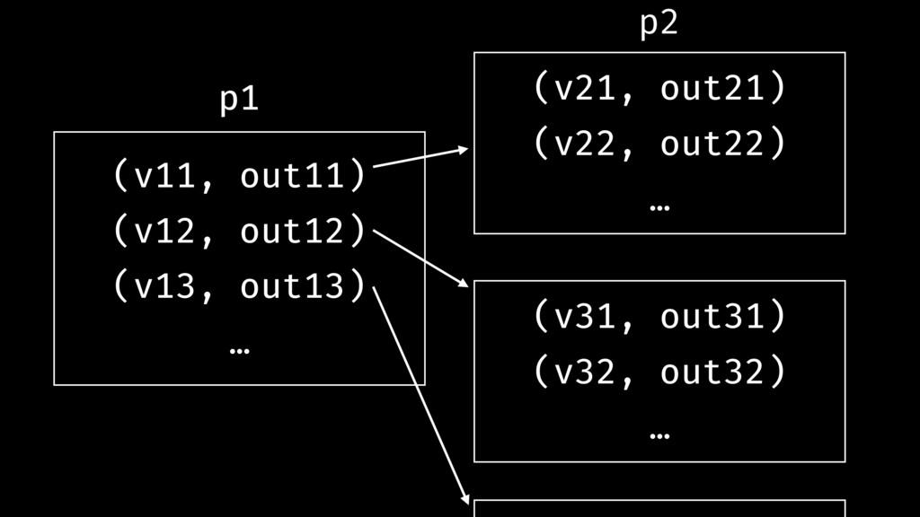 (v11, out11) (v12, out12) (v13, out13) … (v21, ...