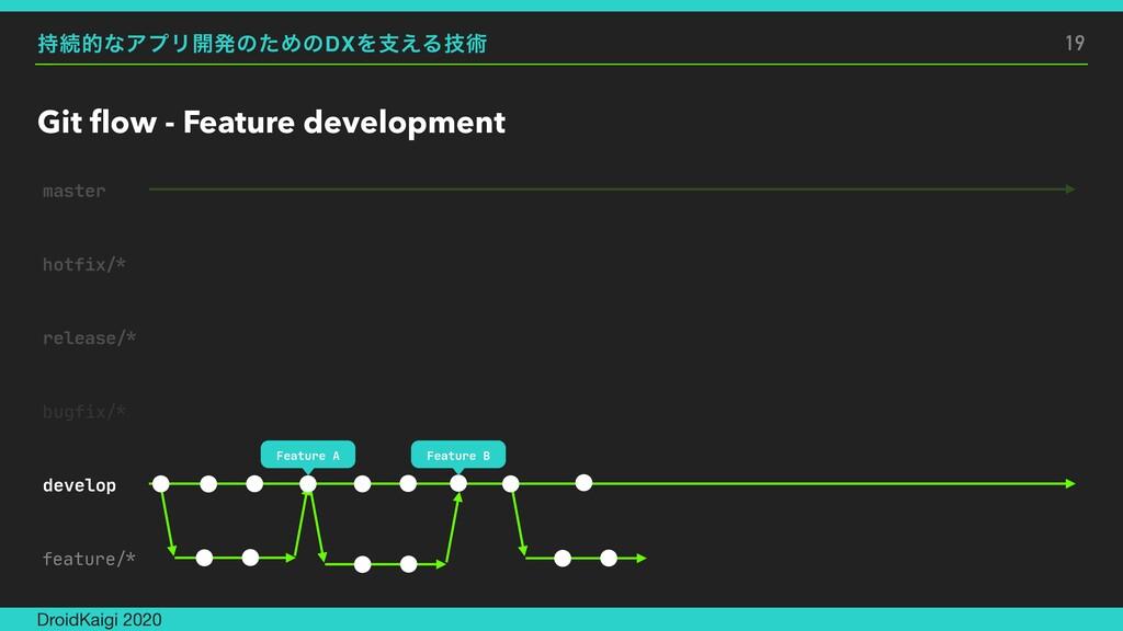 ଓతͳΞϓϦ։ൃͷͨΊͷDXΛࢧ͑Δٕज़ Git flow - Feature develop...