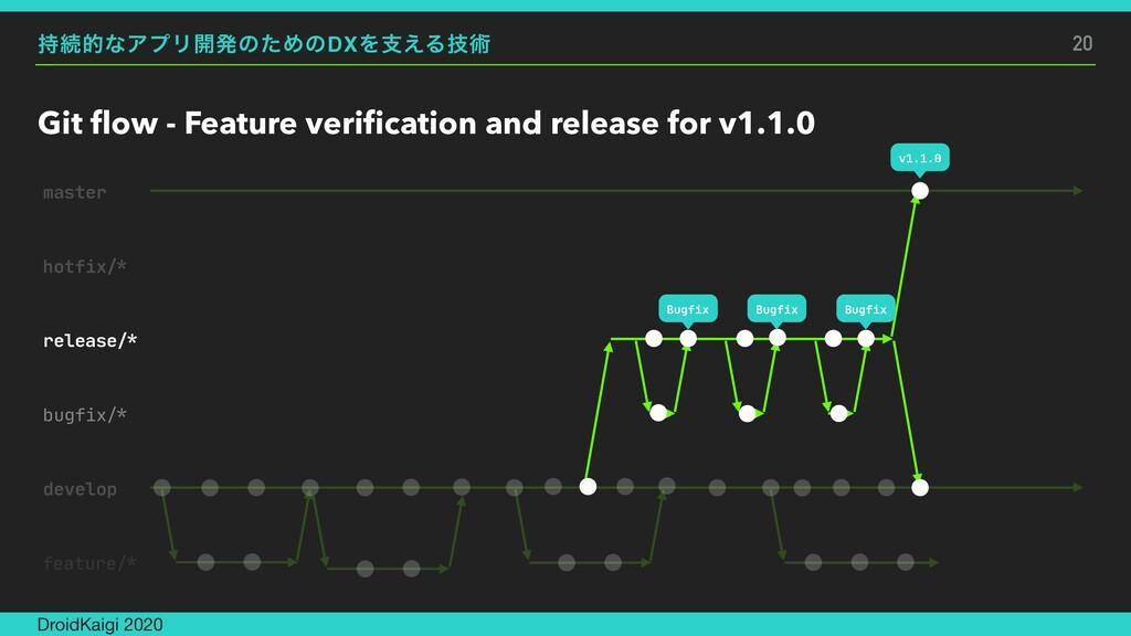 ଓతͳΞϓϦ։ൃͷͨΊͷDXΛࢧ͑Δٕज़ Git flow - Feature verifica...