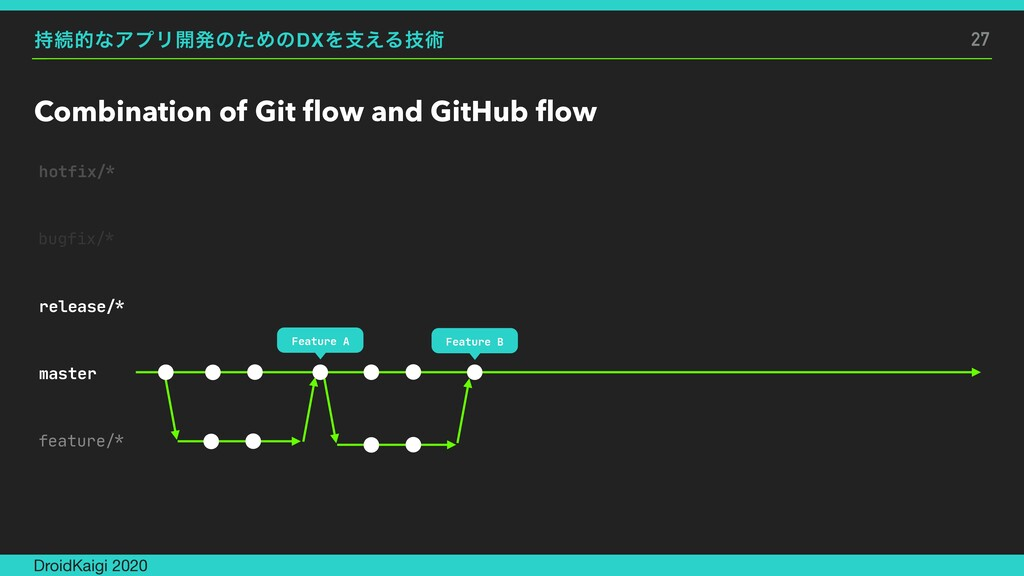 ࣋ଓతͳΞϓϦ։ൃͷͨΊͷDXΛࢧ͑Δٕज़ Combination of Git flow an...